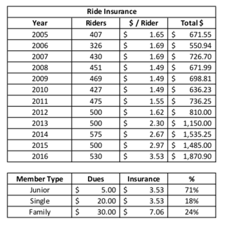 2005 to 2016 insurance costs - chart