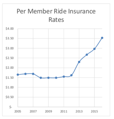 2005 to 2016 insurance costs - graph
